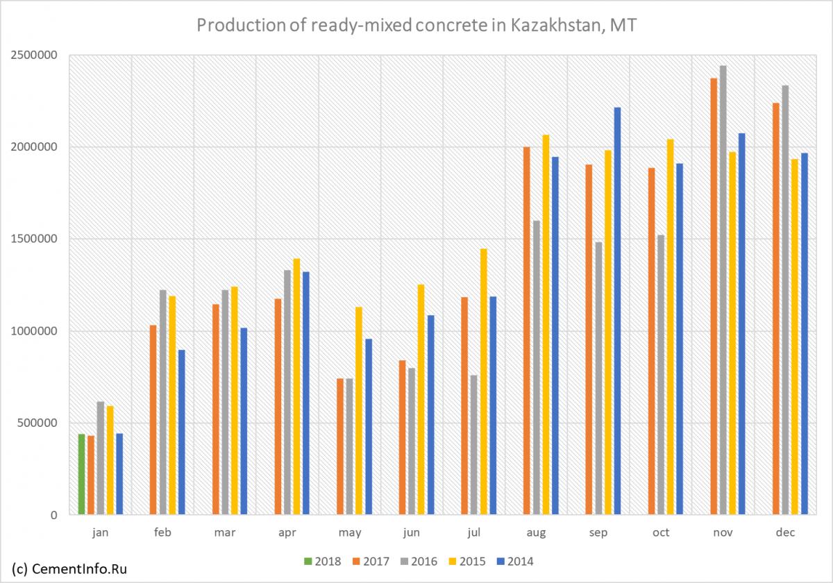 Бетон казахстана строительный раствор определение